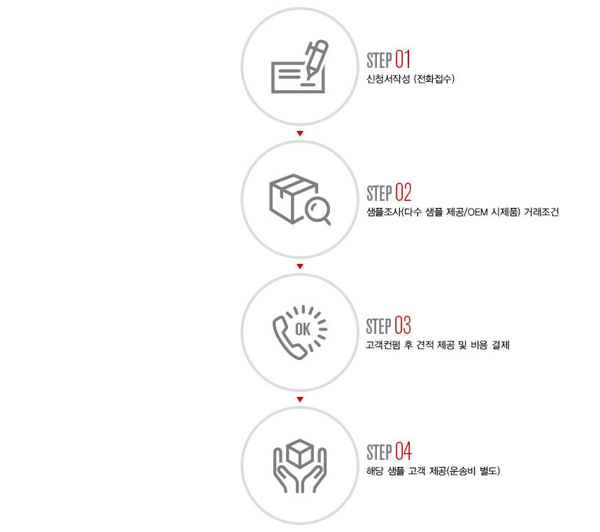 샘플링/OEM 조사 절차